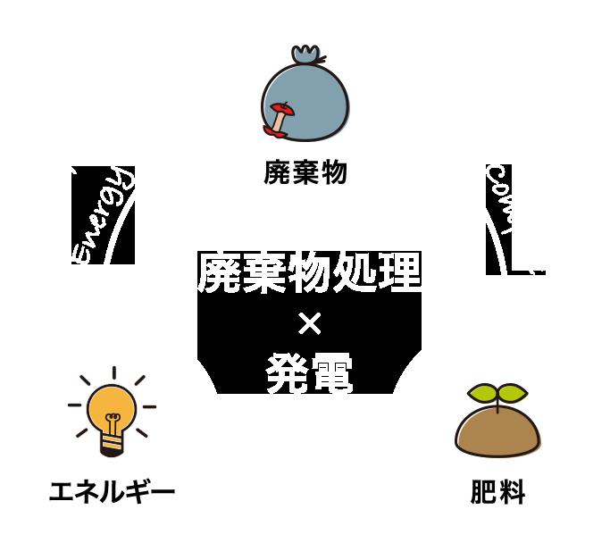 廃棄物処理×発電